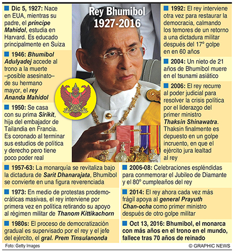 June 9, 2006 -- Thailand's 88-year-old King Bhumibol Adulyadej, revered as the father of the nation and the world's longest-reigning monarch, has died. King Bhumibol ascended the throne in 1946. His loss will be deeply mourned in Thailand, where he was regarded as a pillar of stability during decades of political upheaval and rapid development. Graphic shows key events during the king's reign.